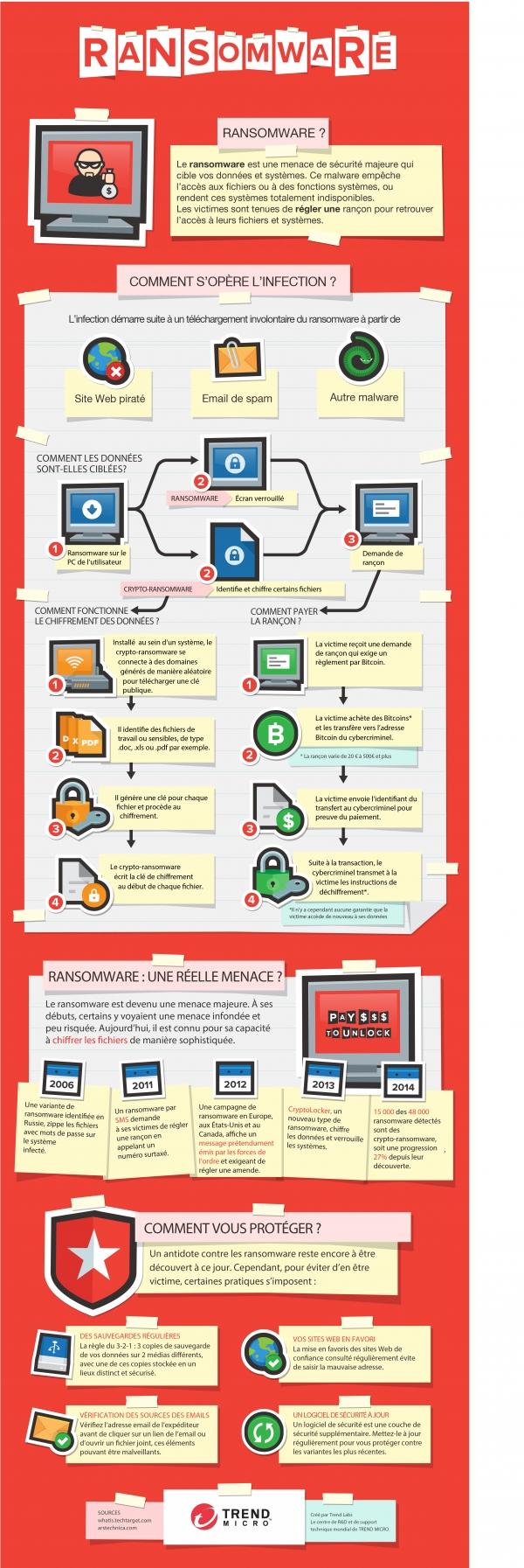 sécurité informatique des avocats : ransomware